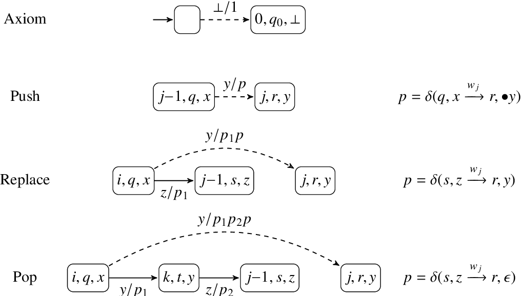 Figure 1 for Learning Context-Free Languages with Nondeterministic Stack RNNs