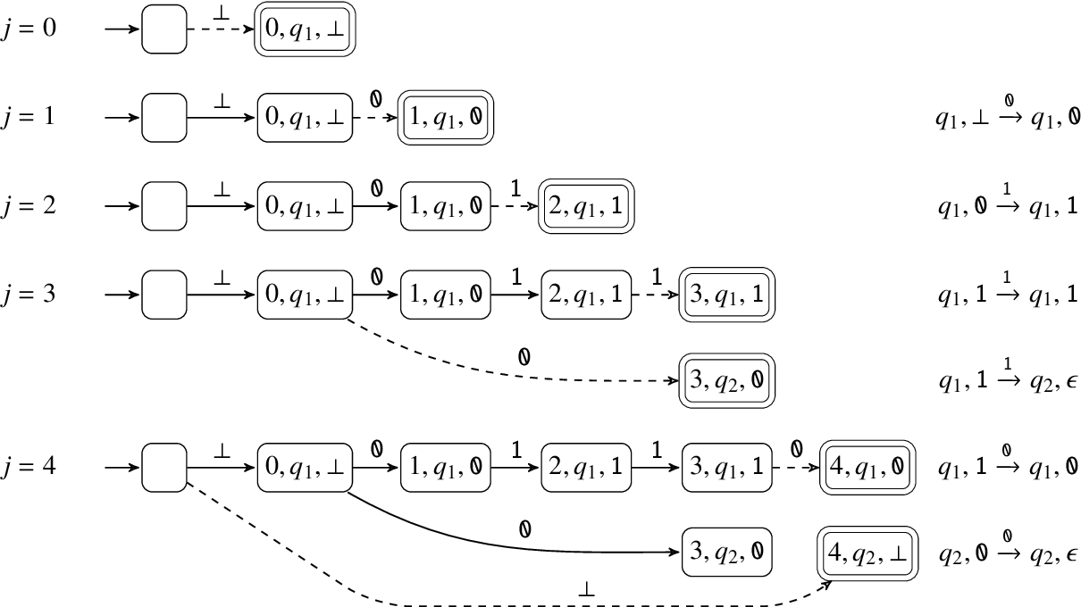 Figure 2 for Learning Context-Free Languages with Nondeterministic Stack RNNs