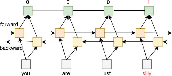 Figure 2 for WLV-RIT at SemEval-2021 Task 5: A Neural Transformer Framework for Detecting Toxic Spans