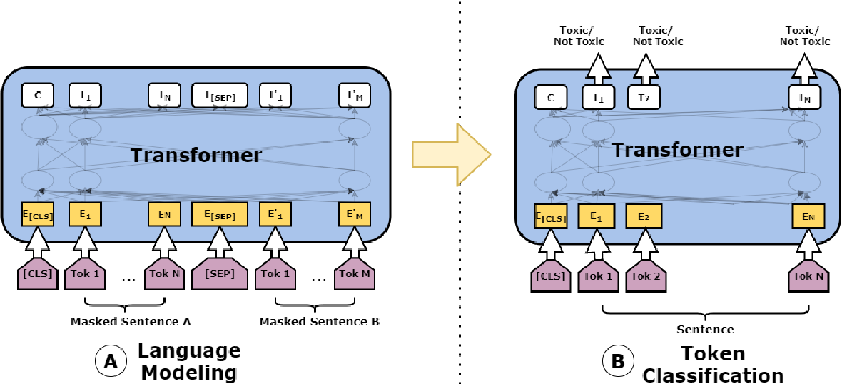 Figure 3 for WLV-RIT at SemEval-2021 Task 5: A Neural Transformer Framework for Detecting Toxic Spans