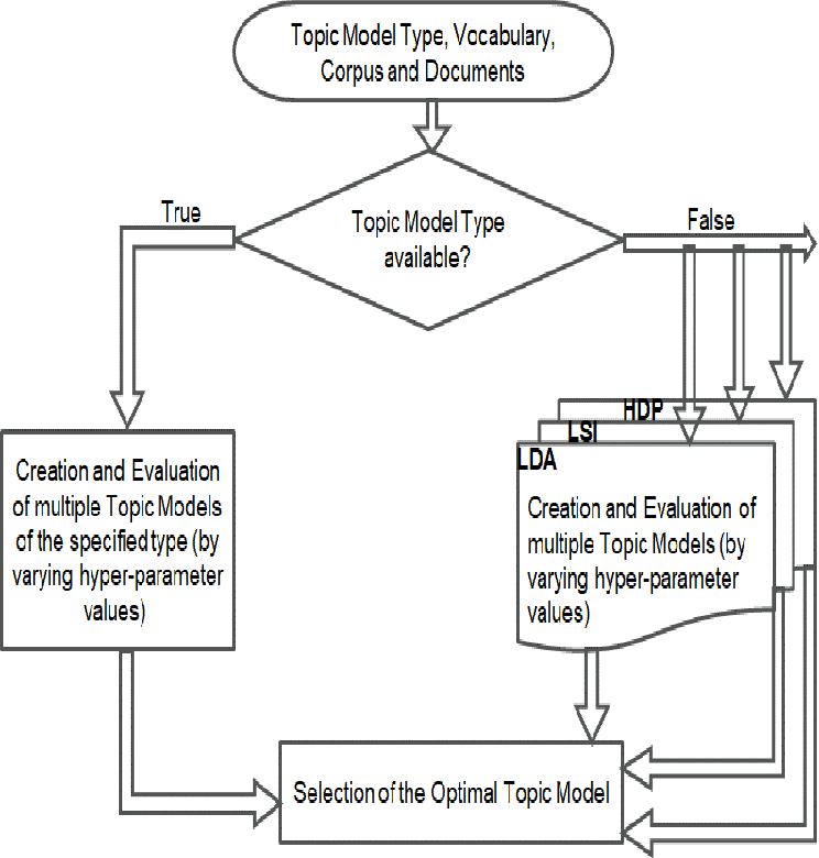 Figure 1 for Extractive Summarization of Call Transcripts