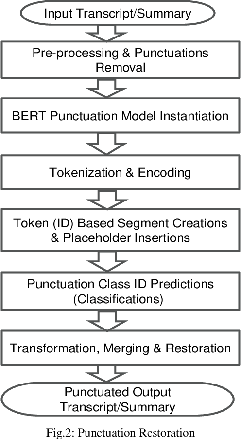 Figure 2 for Extractive Summarization of Call Transcripts