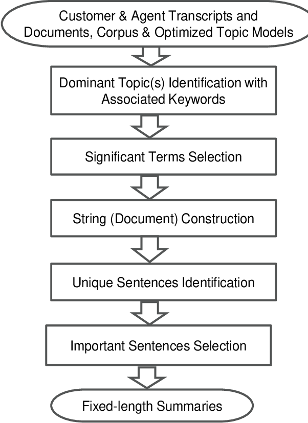 Figure 3 for Extractive Summarization of Call Transcripts