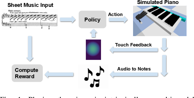 Figure 1 for Towards Learning to Play Piano with Dexterous Hands and Touch