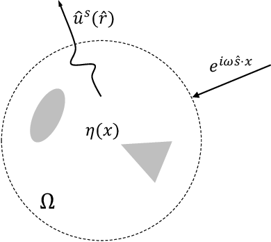 Figure 1 for Solving Inverse Wave Scattering with Deep Learning