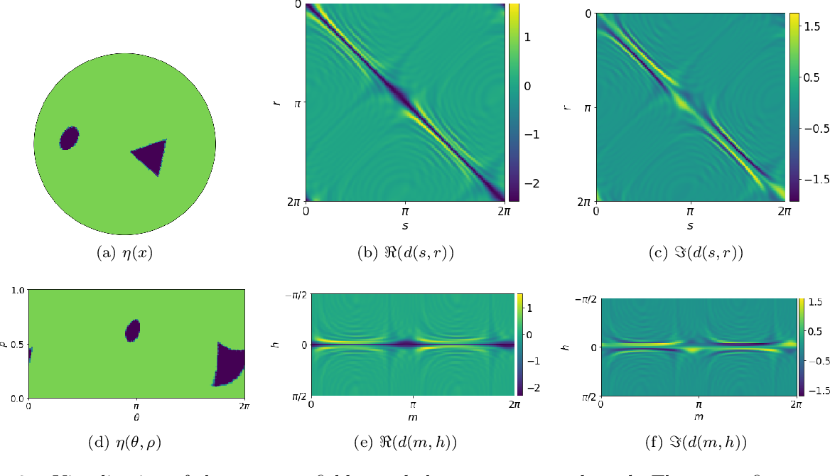 Figure 2 for Solving Inverse Wave Scattering with Deep Learning