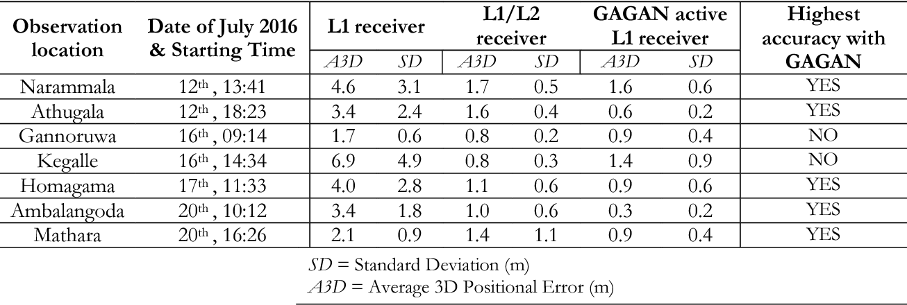 Table 1 from Performance Analysis of GPS Aided Geo Augmented
