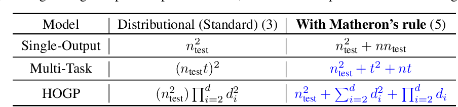 Figure 4 for Bayesian Optimization with High-Dimensional Outputs