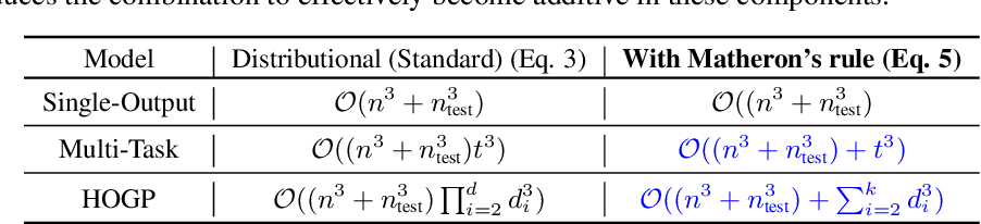 Figure 2 for Bayesian Optimization with High-Dimensional Outputs