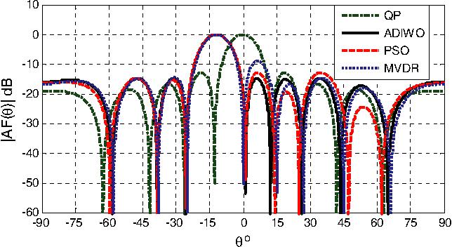 modified invasive weed optimization with dual Pattern using a novel modified invasive weeds optimization el hadi kenane1, 2, farid djahli1, arres bartil1.