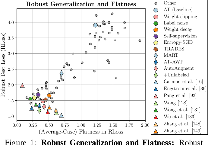 Figure 1 for Relating Adversarially Robust Generalization to Flat Minima