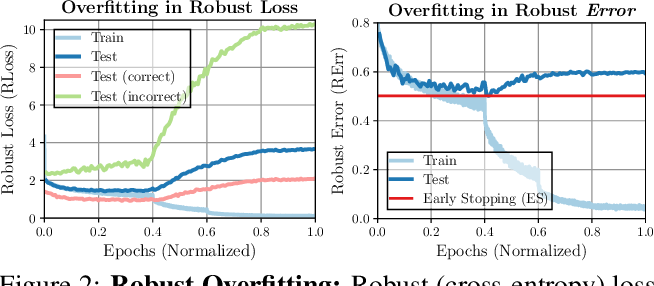 Figure 3 for Relating Adversarially Robust Generalization to Flat Minima