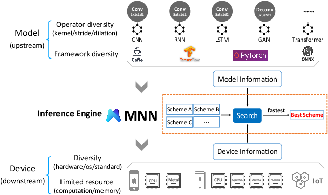 Figure 1 for MNN: A Universal and Efficient Inference Engine
