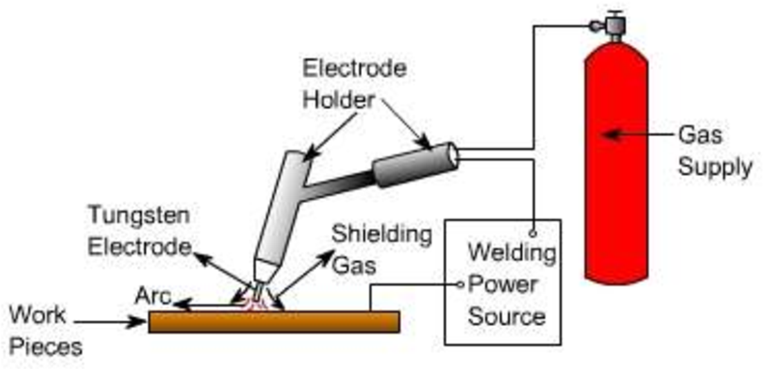figure 1 from study the effects of welding parameters on tig welding Welding Torch Diagram