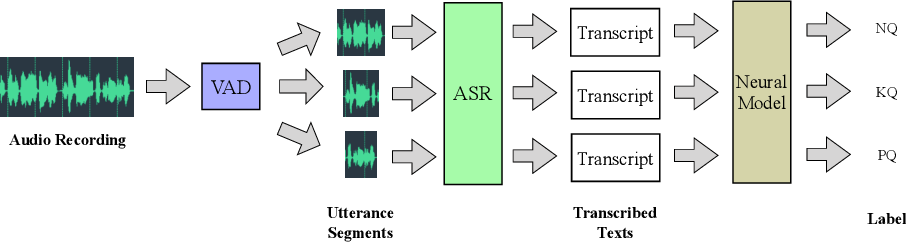 Figure 1 for Neural Multi-Task Learning for Teacher Question Detection in Online Classrooms
