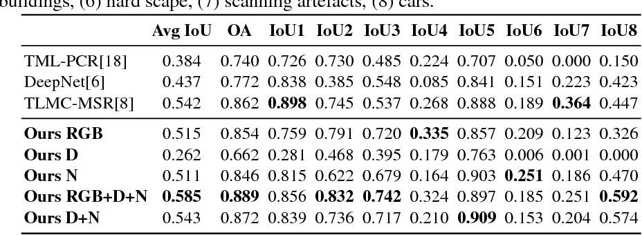 Figure 4 for Deep Projective 3D Semantic Segmentation