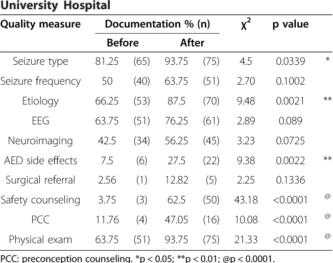 Impact of the implementation of the AAN epilepsy quality measures on