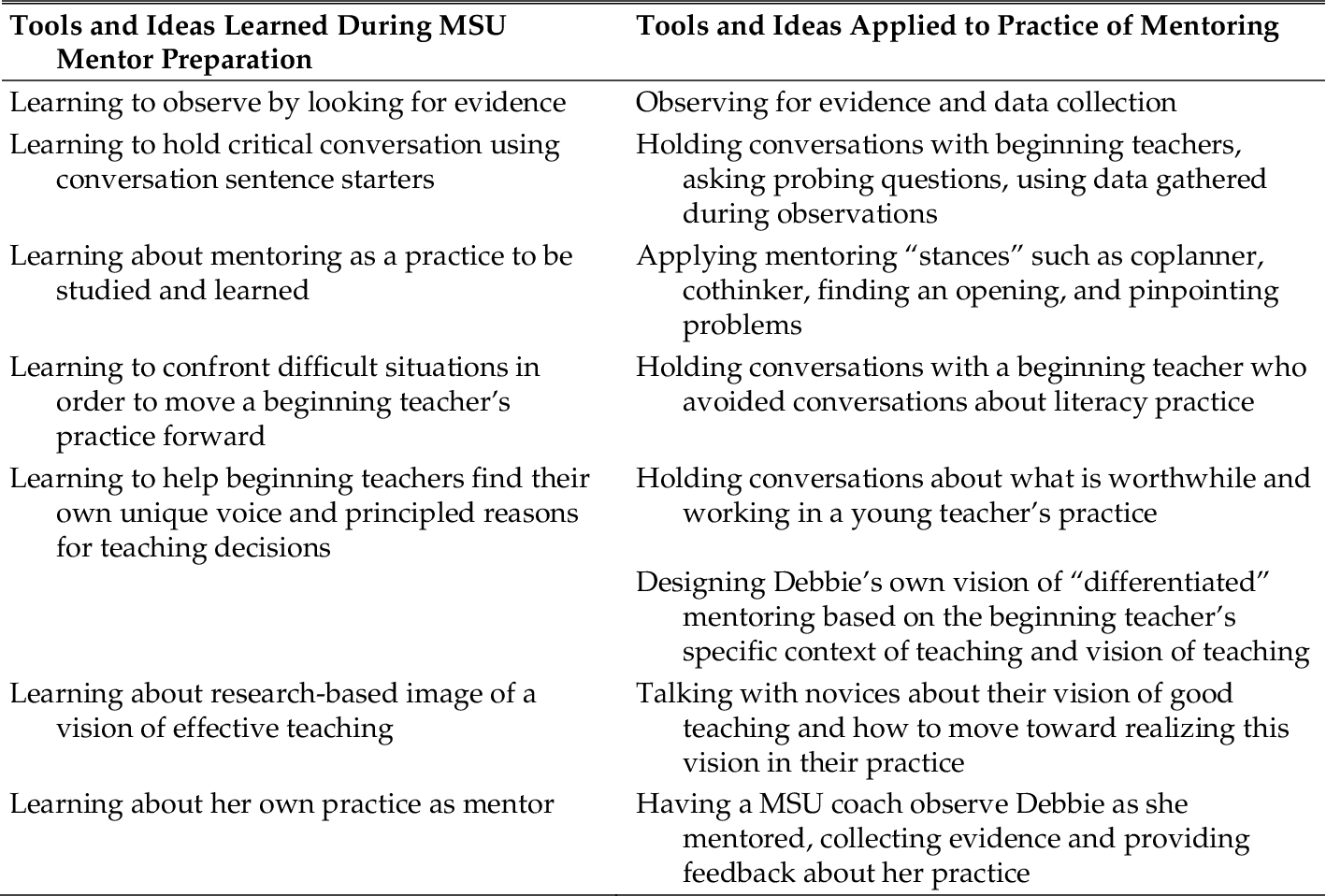 PDF] Best in Show: Teaching Old Dogs to Use New Rubrics