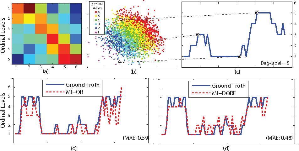 Figure 3 for Multi-instance Dynamic Ordinal Random Fields for Weakly-Supervised Pain Intensity Estimation