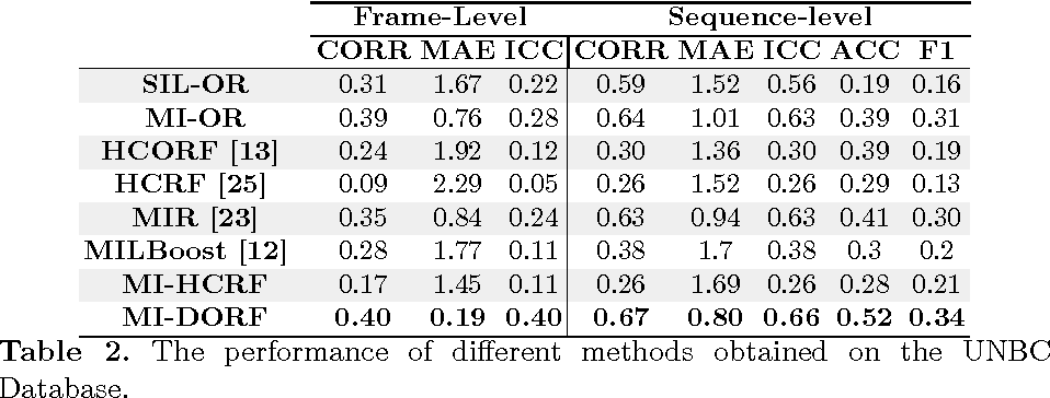 Figure 4 for Multi-instance Dynamic Ordinal Random Fields for Weakly-Supervised Pain Intensity Estimation
