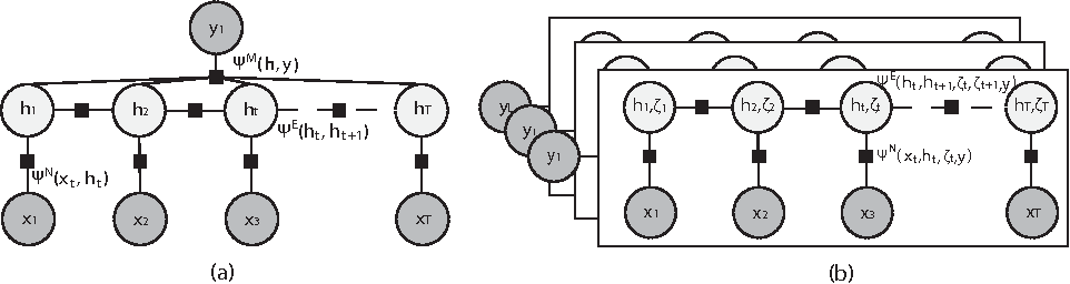 Figure 1 for Multi-instance Dynamic Ordinal Random Fields for Weakly-Supervised Pain Intensity Estimation