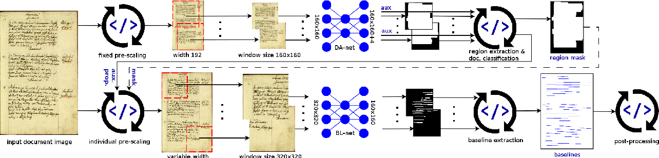 Figure 1 for Baseline Detection in Historical Documents using Convolutional U-Nets