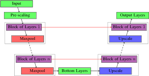 Figure 2 for Baseline Detection in Historical Documents using Convolutional U-Nets