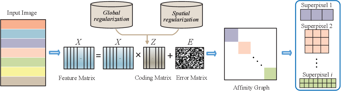 Figure 1 for Superpixel Segmentation Based on Spatially Constrained Subspace Clustering