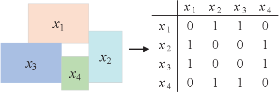 Figure 4 for Superpixel Segmentation Based on Spatially Constrained Subspace Clustering