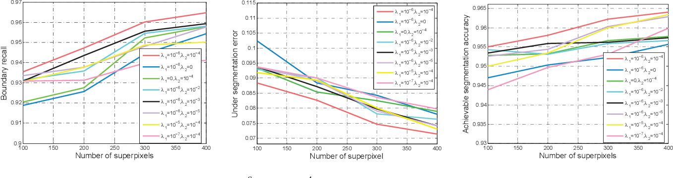 Figure 2 for Superpixel Segmentation Based on Spatially Constrained Subspace Clustering