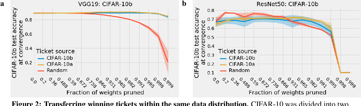 Figure 2 for One ticket to win them all: generalizing lottery ticket initializations across datasets and optimizers