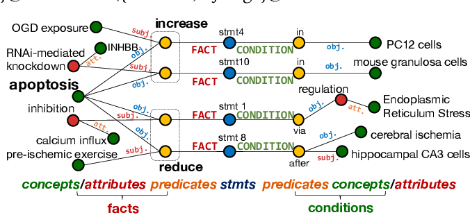 Figure 1 for Constructing Information-Lossless Biological Knowledge Graphs from Conditional Statements