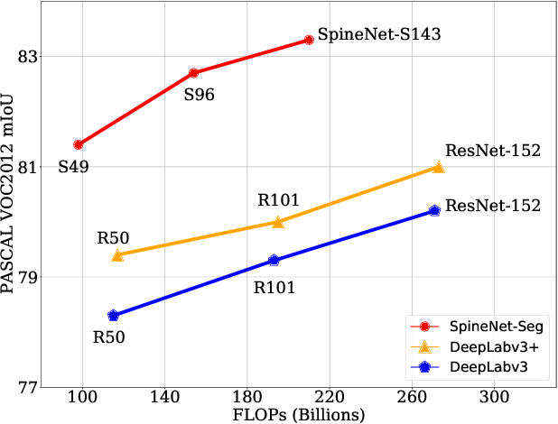 Figure 1 for Dilated SpineNet for Semantic Segmentation