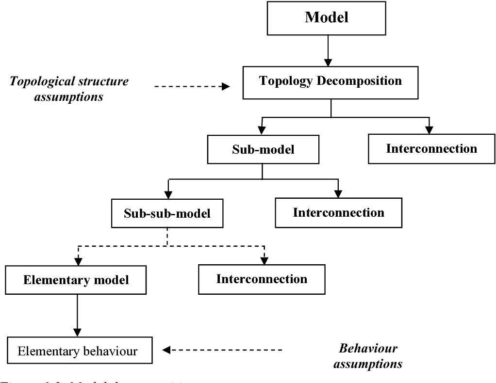 PDF] Mathematical analysis of dynamic process models