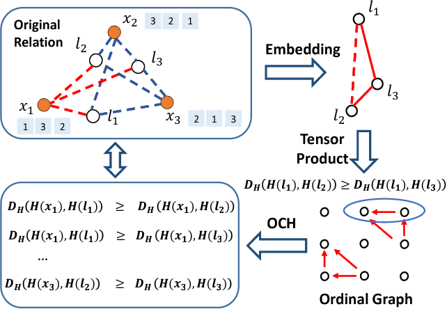 Figure 1 for Ordinal Constrained Binary Code Learning for Nearest Neighbor Search