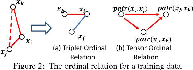 Figure 3 for Ordinal Constrained Binary Code Learning for Nearest Neighbor Search
