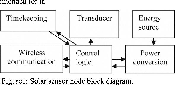 Figure 1: Solar sensor node block diagram.