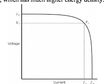 Figure 3 Conceptual solar cell I-V curve.