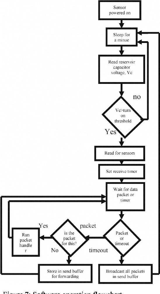 Figure 7: Software operation flowchart.