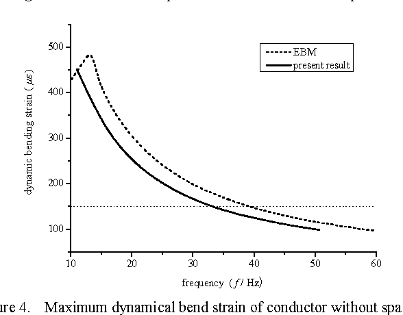 Figure 4 from Numerical Analysis of Two-bundled Conductor