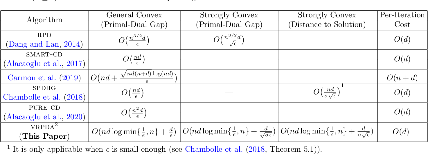 Figure 1 for Variance Reduction via Primal-Dual Accelerated Dual Averaging for Nonsmooth Convex Finite-Sums