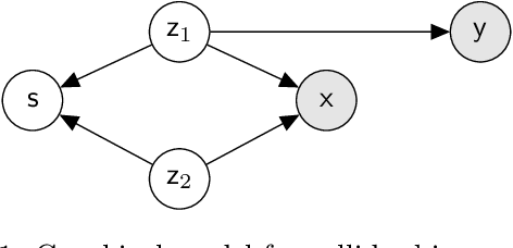 Figure 1 for Latent Adversarial Debiasing: Mitigating Collider Bias in Deep Neural Networks