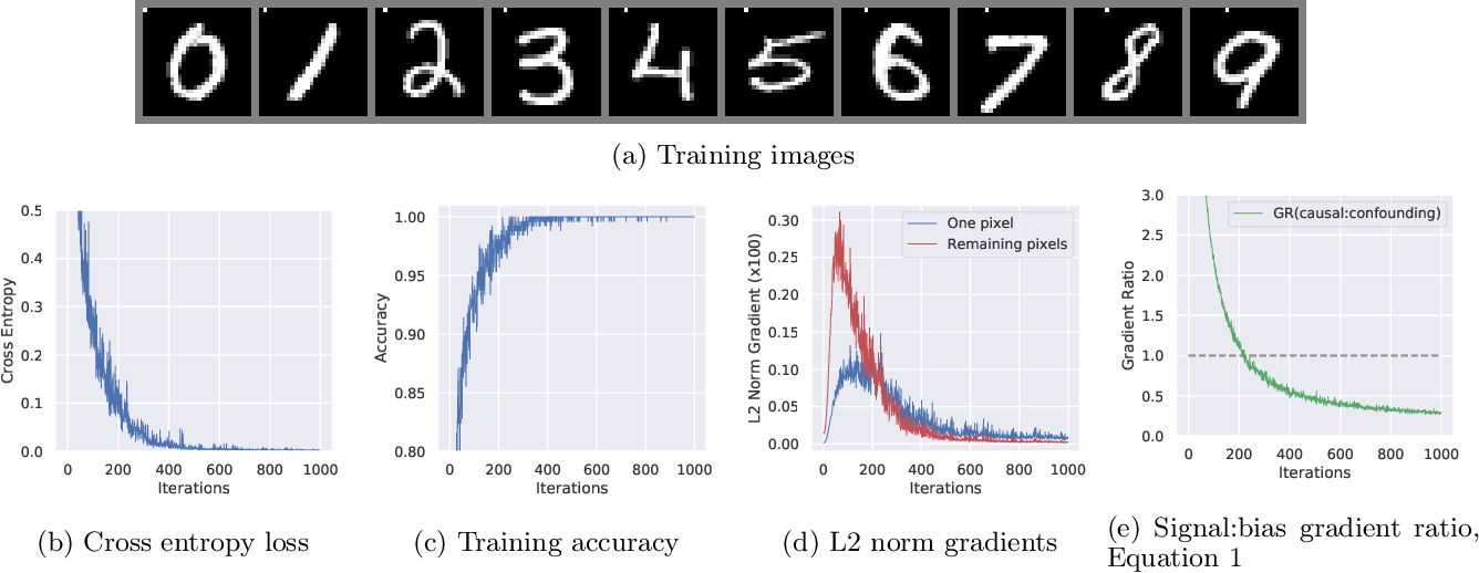 Figure 3 for Latent Adversarial Debiasing: Mitigating Collider Bias in Deep Neural Networks