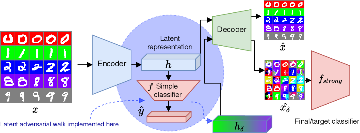 Figure 4 for Latent Adversarial Debiasing: Mitigating Collider Bias in Deep Neural Networks