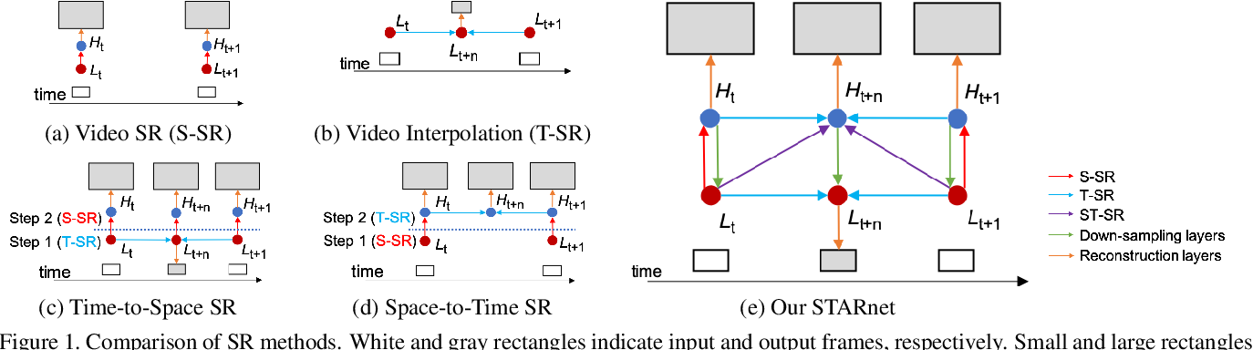 Figure 1 for Space-Time-Aware Multi-Resolution Video Enhancement
