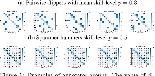 Figure 1 for Learning From Noisy Labels By Regularized Estimation Of Annotator Confusion