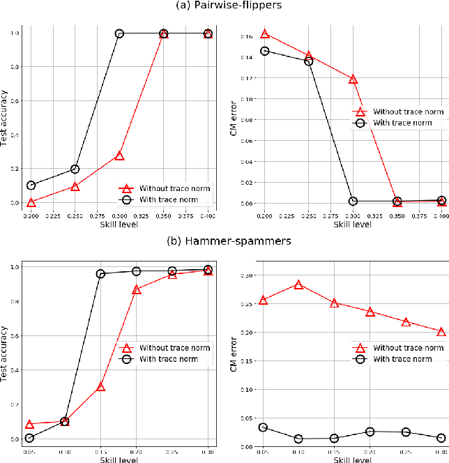Figure 4 for Learning From Noisy Labels By Regularized Estimation Of Annotator Confusion