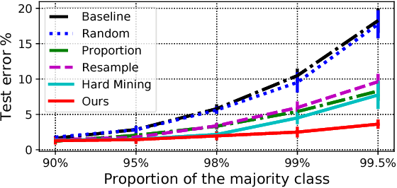 Figure 3 for Learning to Reweight Examples for Robust Deep Learning