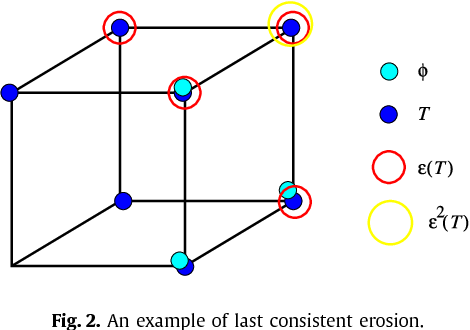 Figure 3 for Explanatory relations in arbitrary logics based on satisfaction systems, cutting and retraction
