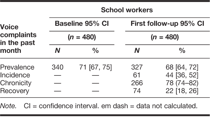 Work-Related Determinants of Voice Complaints Among School